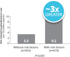 Certain environmental risk factors can increase the risk of severe RSV disease for late-preterm infants 32-35 wGA <6 months chronological age